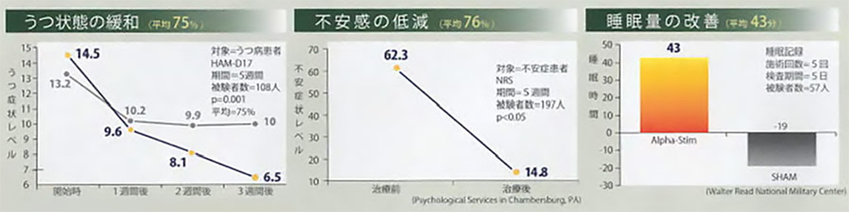 臨床数と満足度